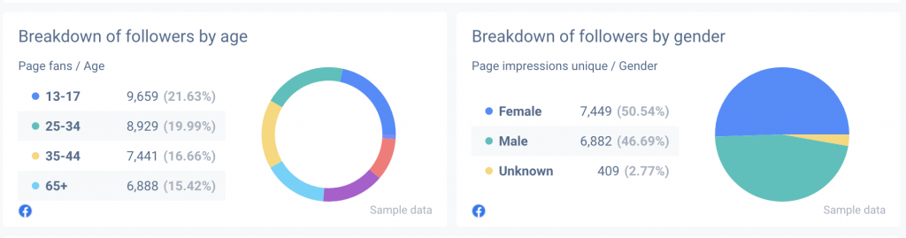 Pie chart is good to use in the demographic portion of your Facebook Insights report.