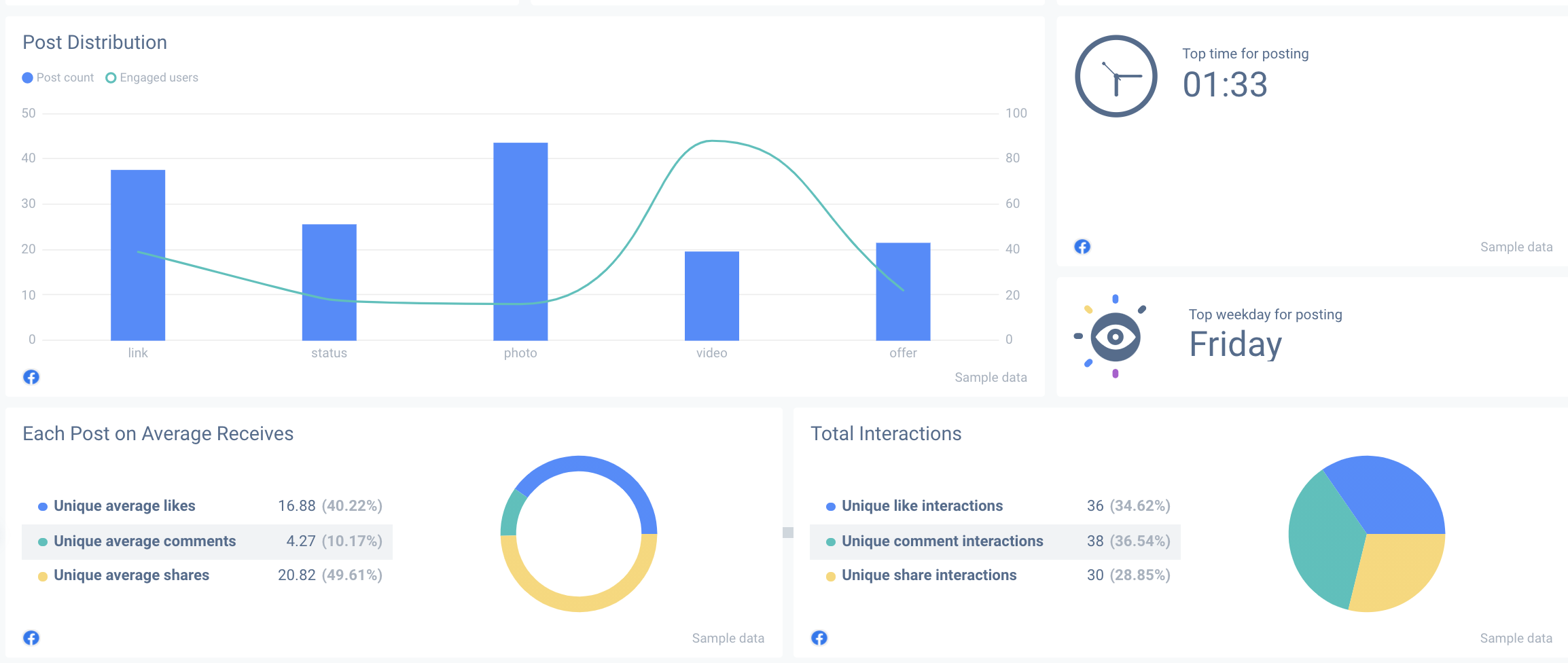 With a social media dashboard, you can view the best times for posting engaging content.