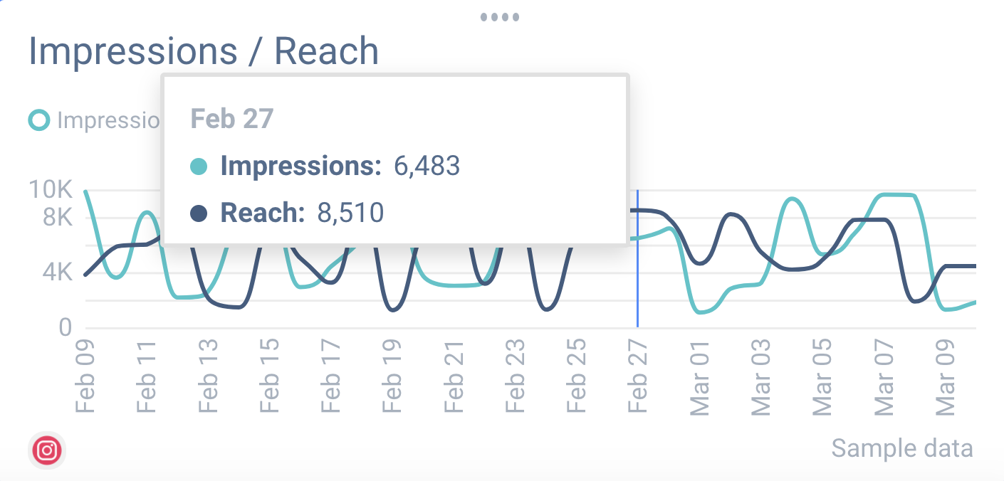 Reach and impression count are vital Instagram metrics for you to track within social media reports.