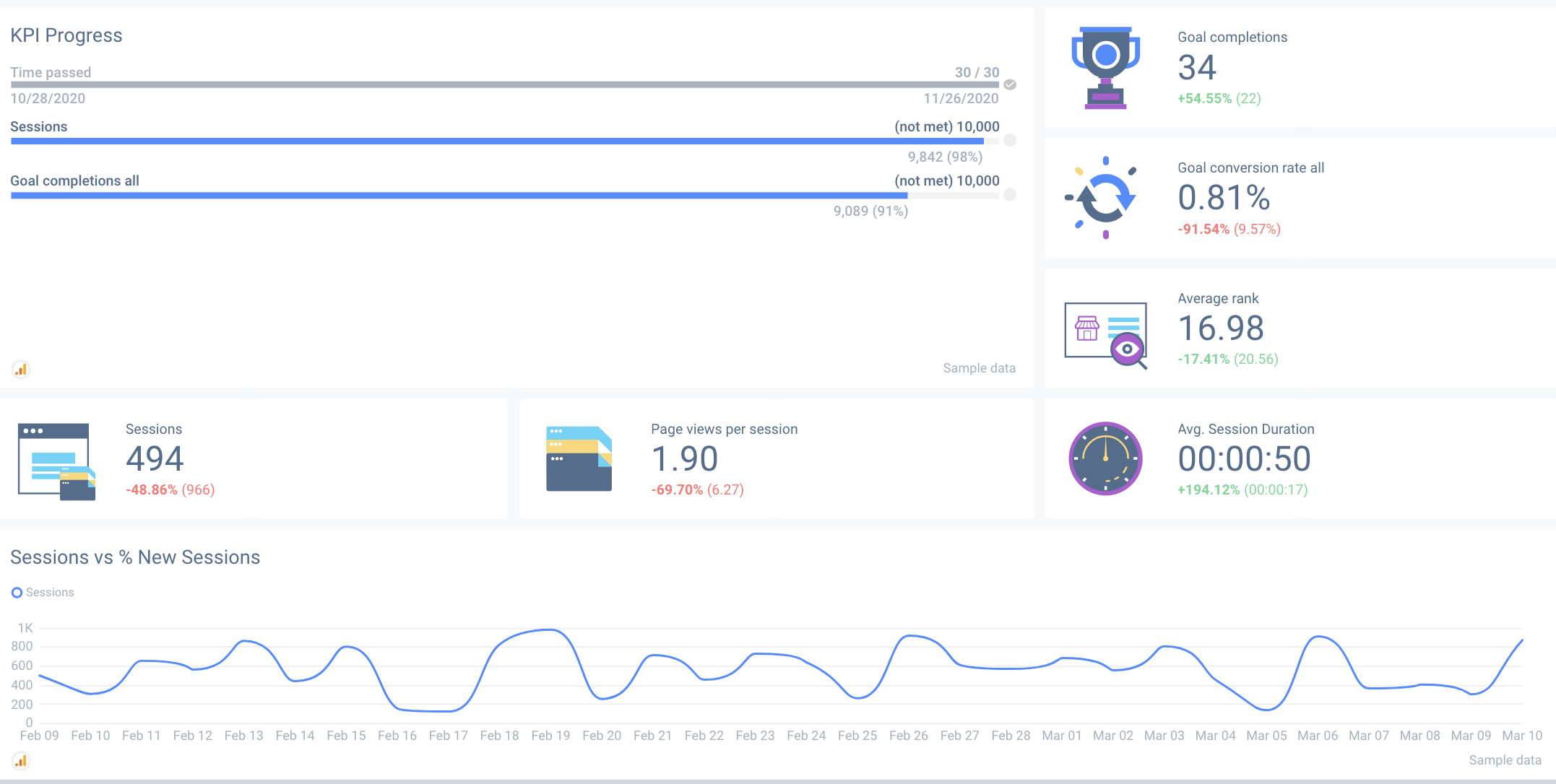 KPIs on the top of a SEO client dashboard.