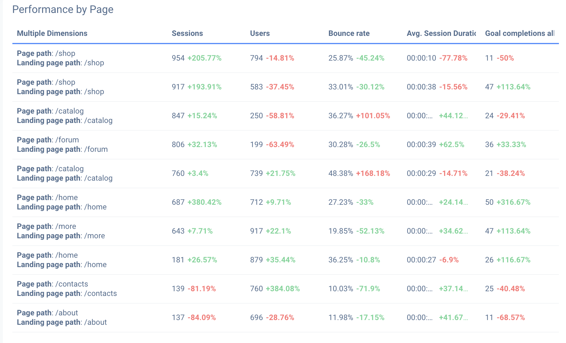 Compare page performance metrics with previous reporting periods on your SEO report.