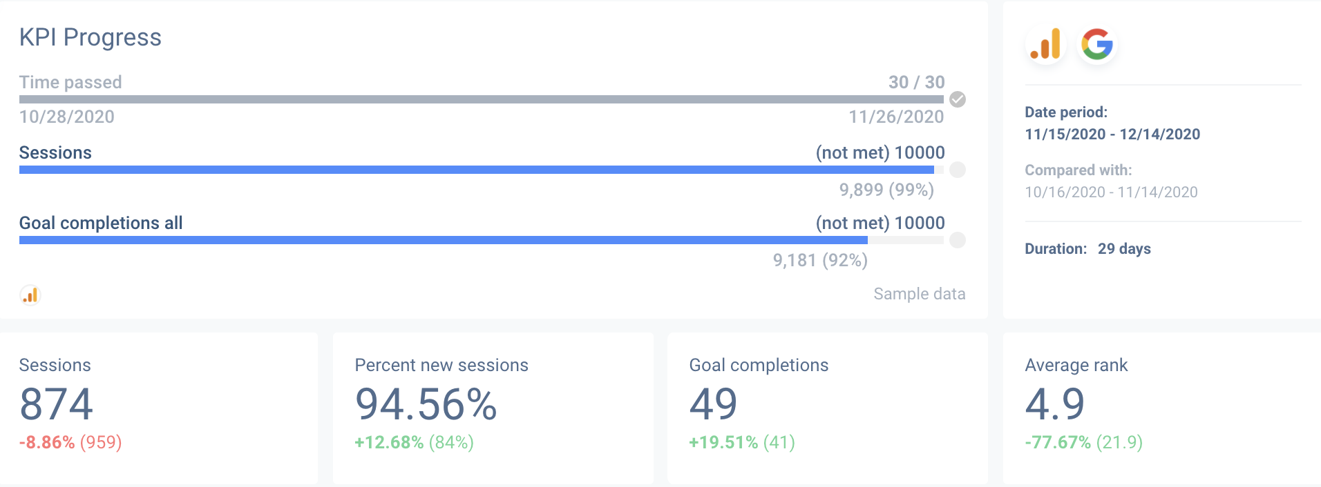 General SEO reports can start with KPI overview.