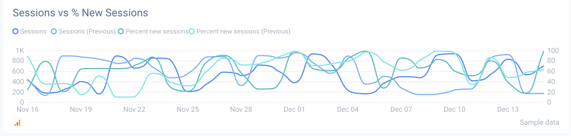 Session growth metrics need to be showcased whenever you make an SEO report.