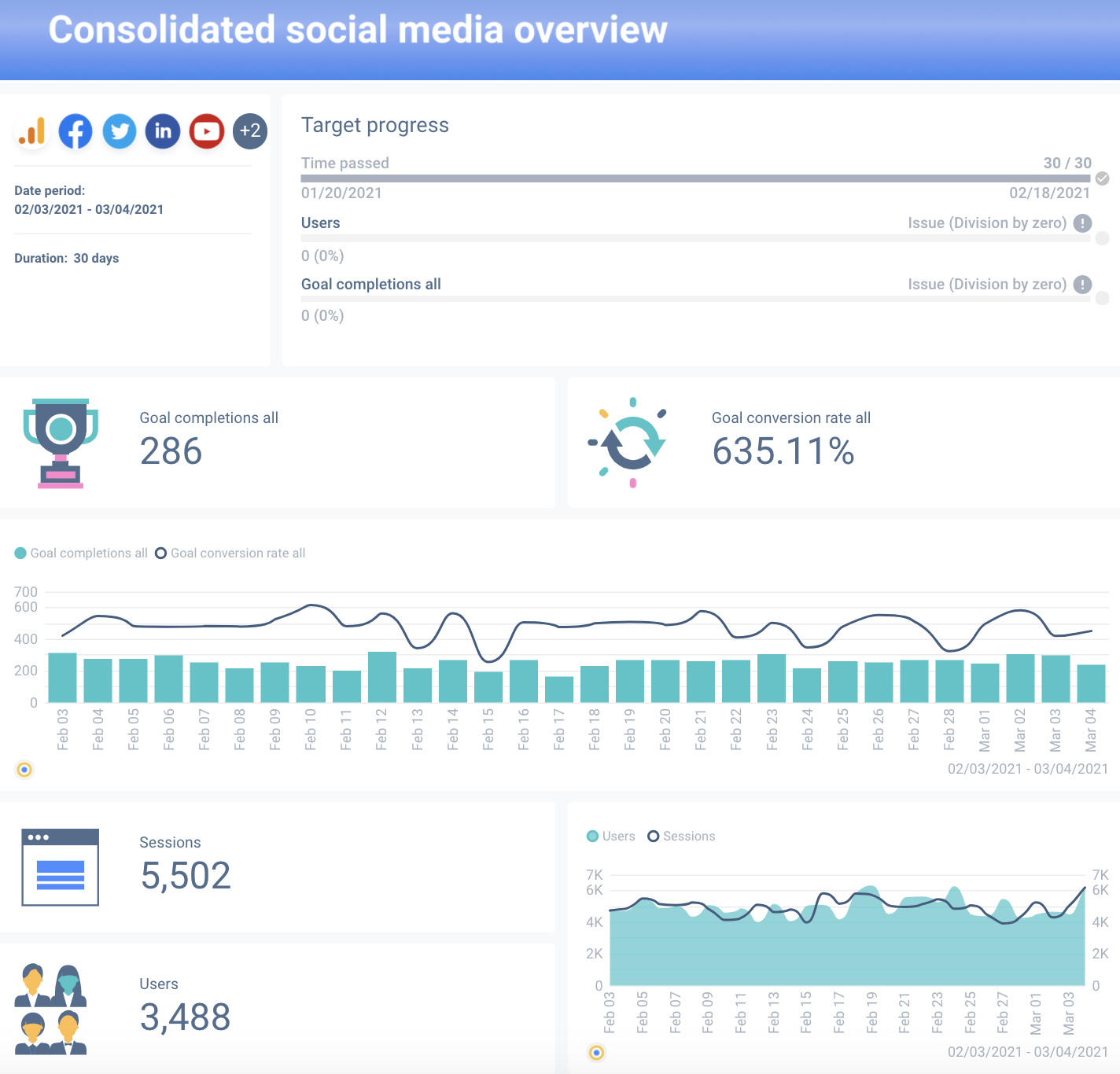 Social media audit can be quickly done with a comprehensive dashboard tool.