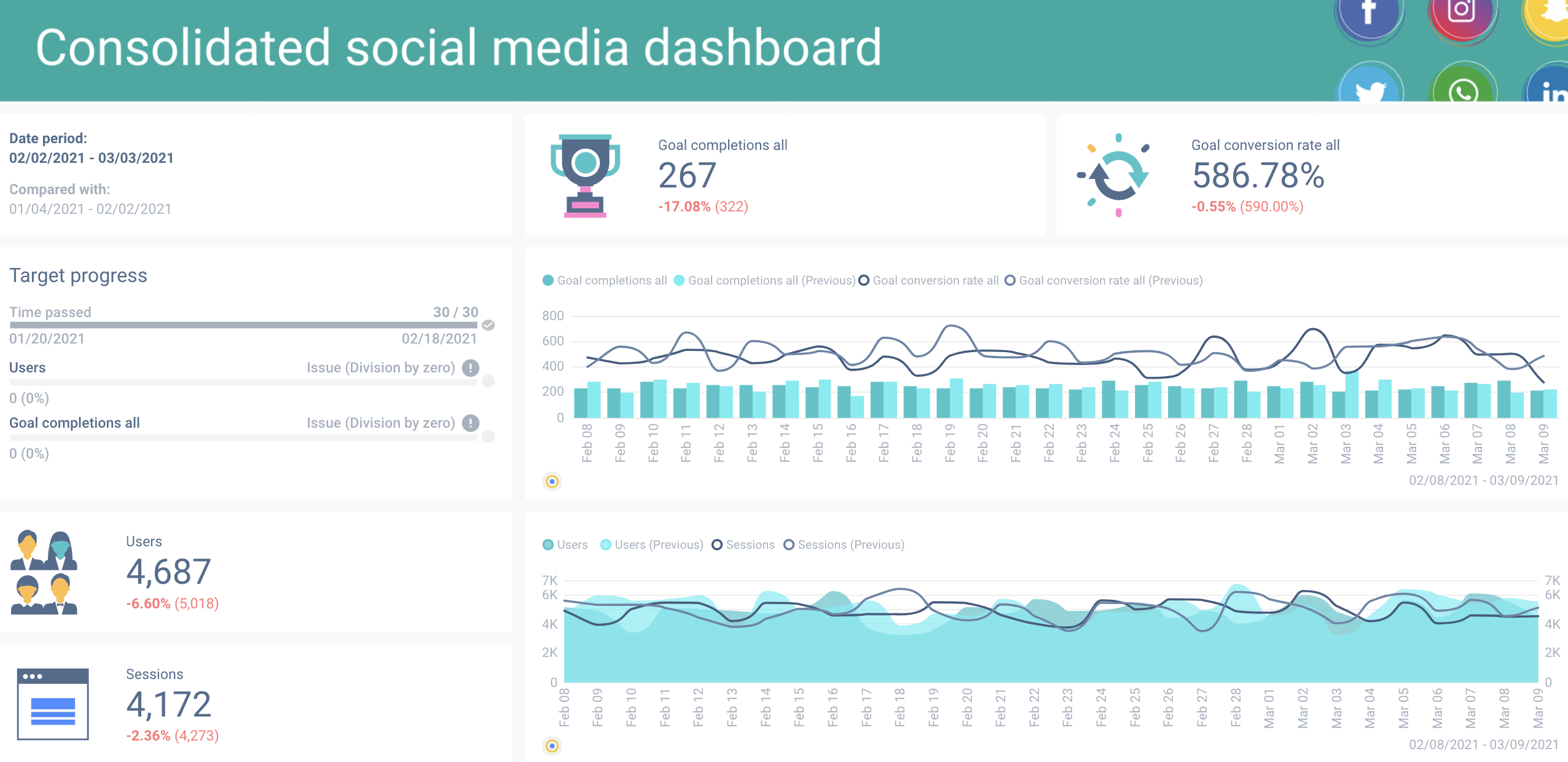 Social media dashboard containing all of your critical performance metrics in one place.