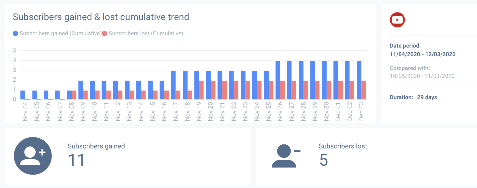 Youtube analytics report you create should disclose subscriber growth rates.