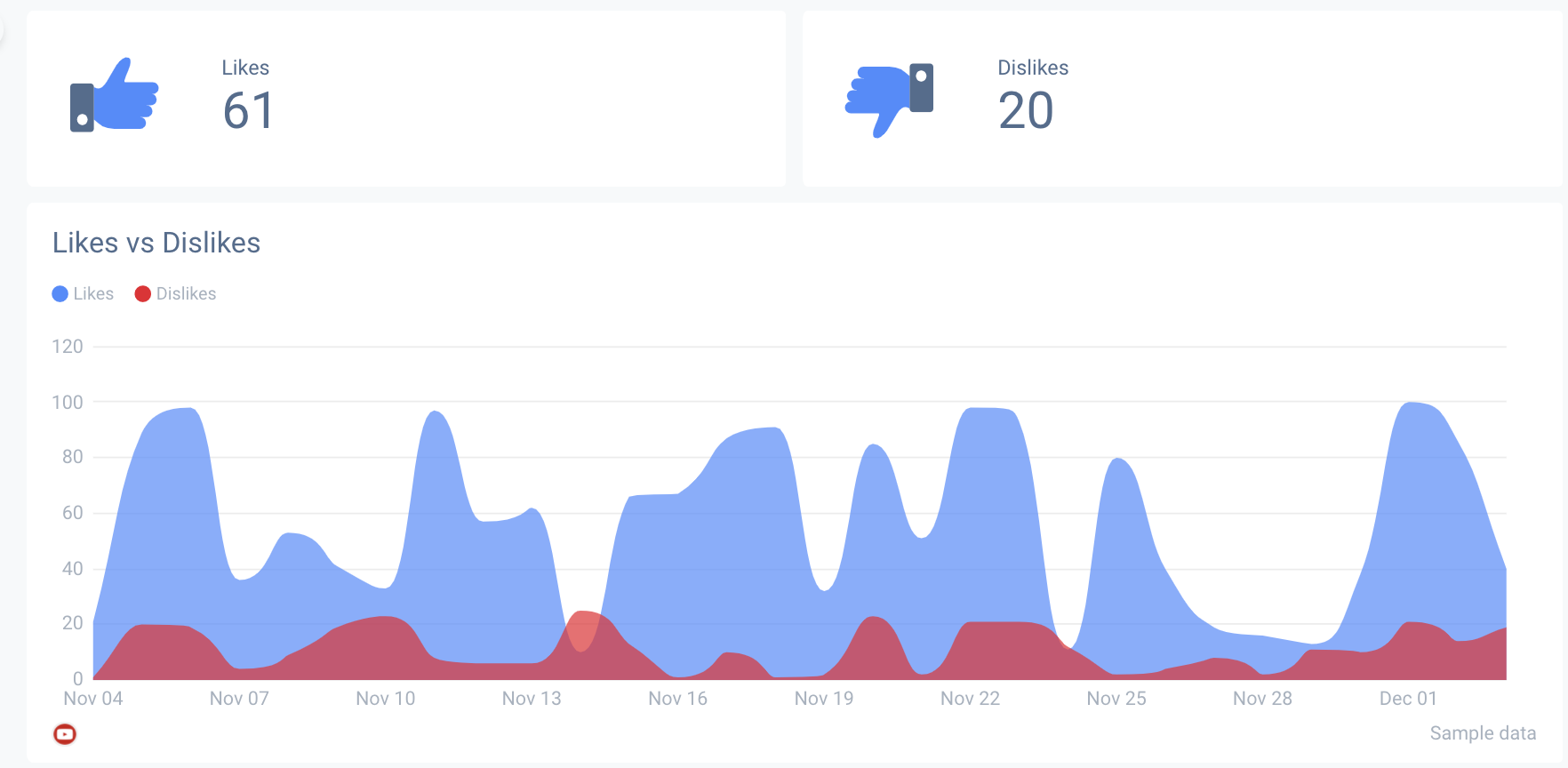 Engagement rates of your Youtube content must be included in your analytics report.