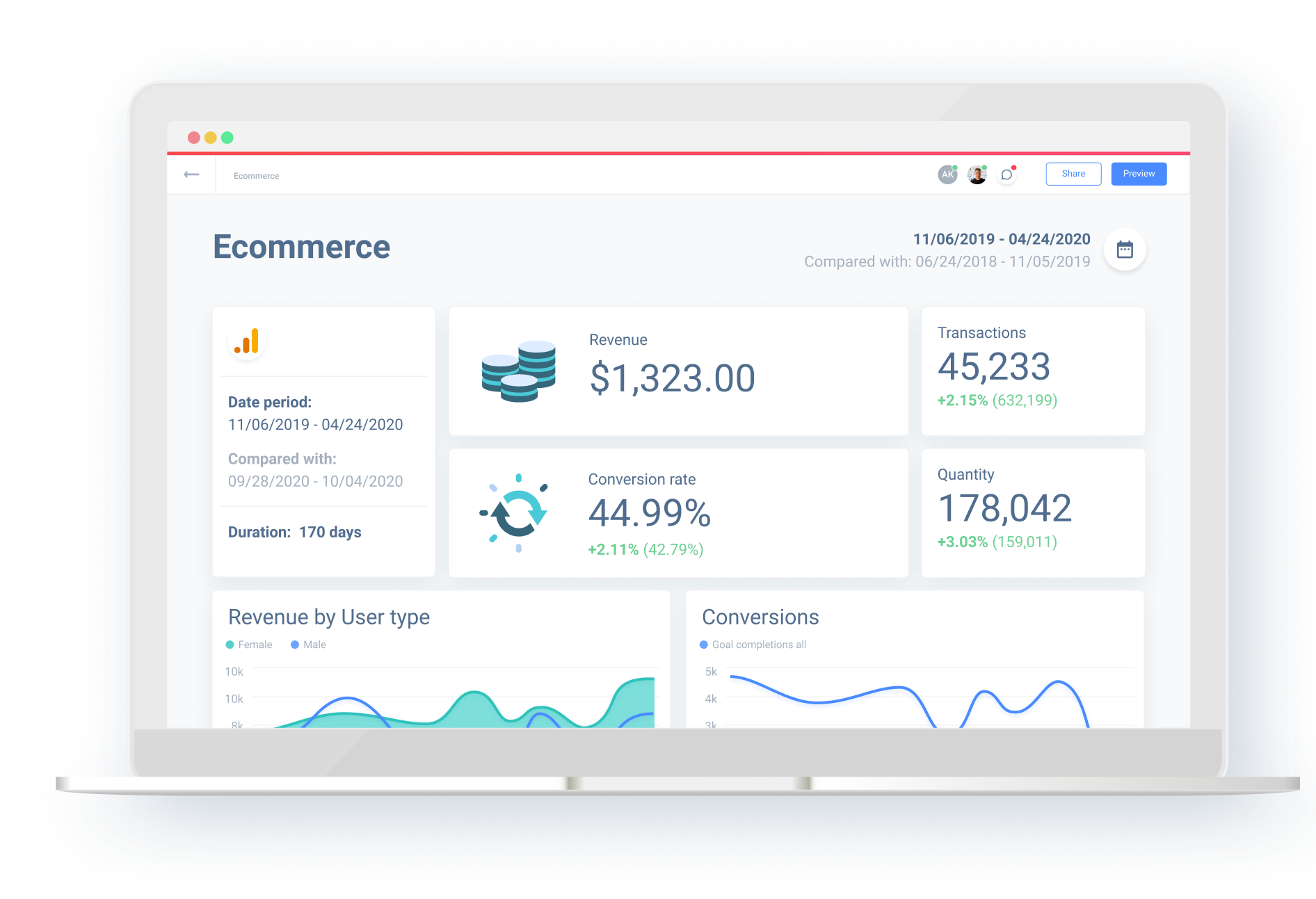 Ecommerce reportinh